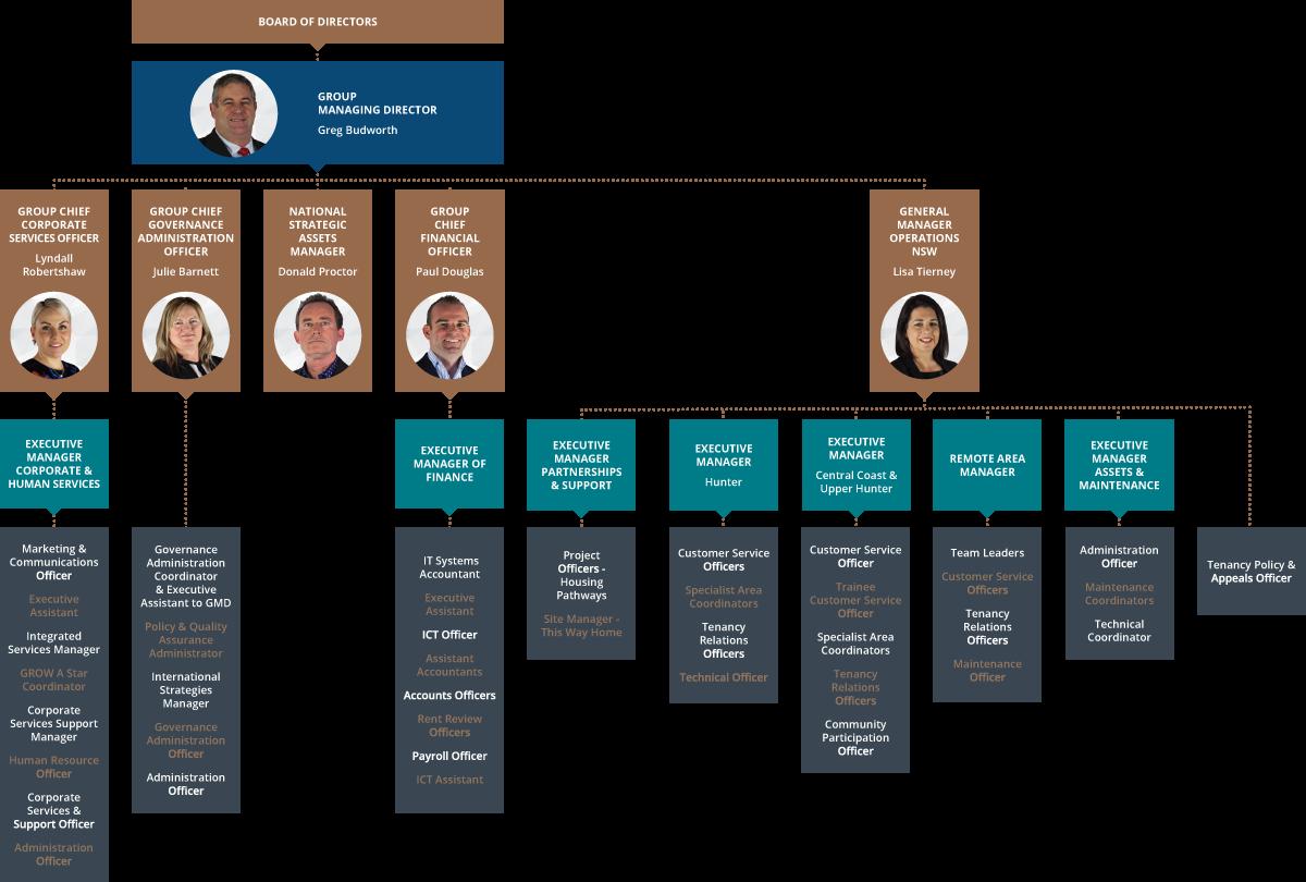 Organsiation-Chart